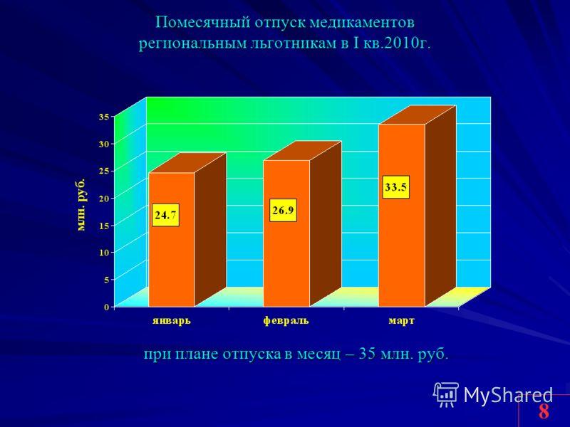 Помесячный отпуск медикаментов региональным льготникам в I кв.2010г. 8 при плане отпуска в месяц – 35 млн. руб.