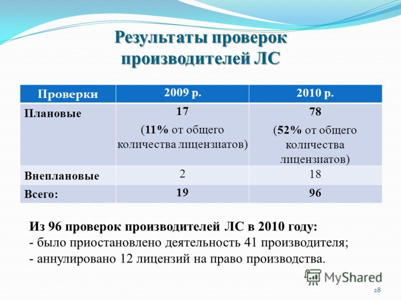 Результаты проверок производителей ЛС Проверки 2009 р. 2010 р. Плановые 17 (11% от общего количества лицензиатов) 78 (52% от общего количества лицензиатов) Внеплановые 2 18 Всего: 19 96 28 Из 96 проверок производителей ЛС в 2010 году: - было приостан