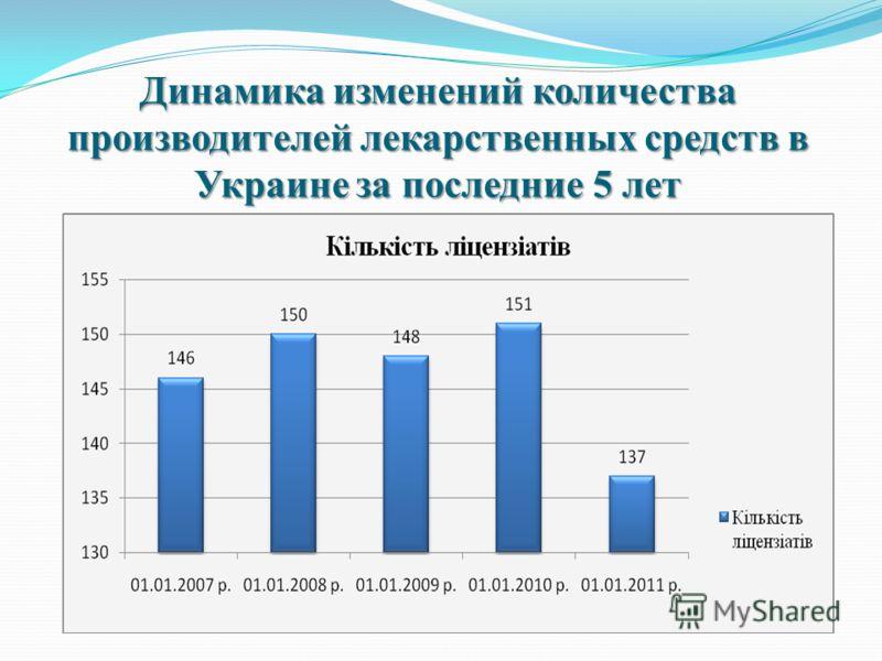 Динамика изменений количества производителей лекарственных средств в Украине за последние 5 лет