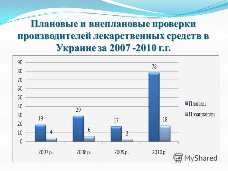 Плановые и внеплановые проверки производителей лекарственных средств в Украине за 2007 -2010 г.г.