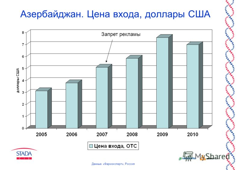 Азербайджан. Цена входа, доллары США Запрет рекламы Данные «Фармэксперт», Россия