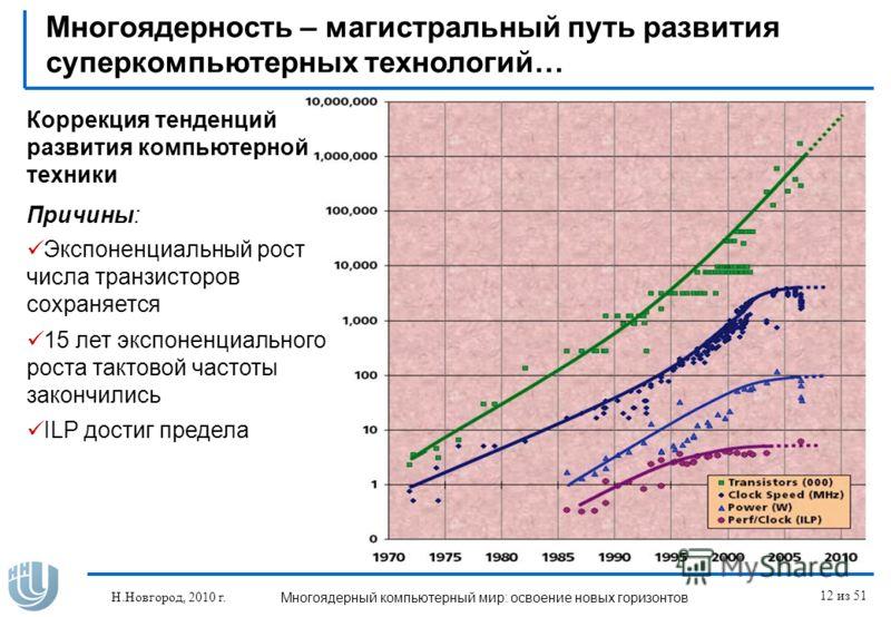 Н.Новгород, 2010 г.Многоядерный компьютерный мир: освоение новых горизонтов 12 из 51 Многоядерность – магистральный путь развития суперкомпьютерных технологий… Экспоненциальный рост числа транзисторов сохраняется 15 лет экспоненциального роста тактов