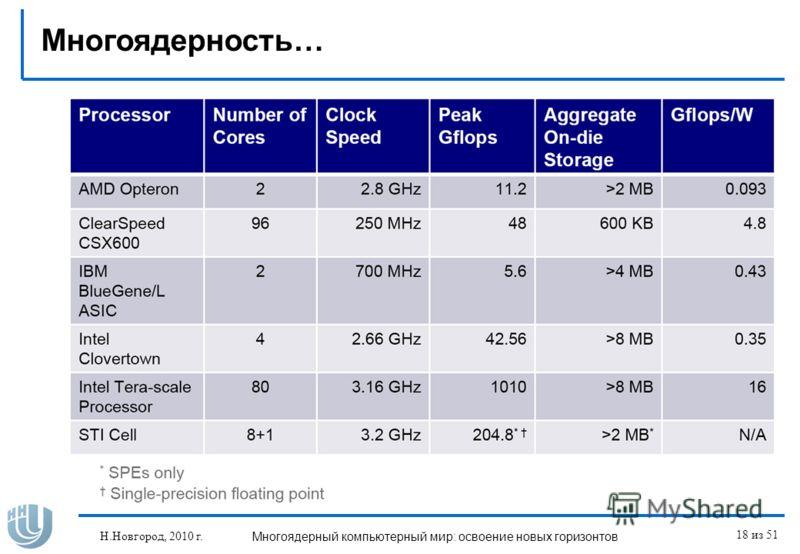 Н.Новгород, 2010 г.Многоядерный компьютерный мир: освоение новых горизонтов 18 из 51 Многоядерность…