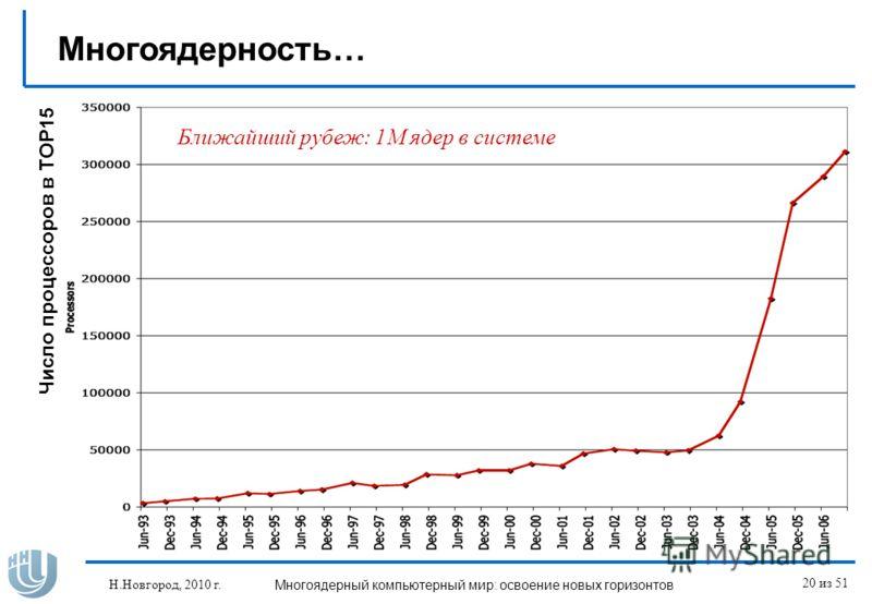 Н.Новгород, 2010 г.Многоядерный компьютерный мир: освоение новых горизонтов 20 из 51 Ближайший рубеж: 1M ядер в системе Число процессоров в TOP15 Многоядерность…