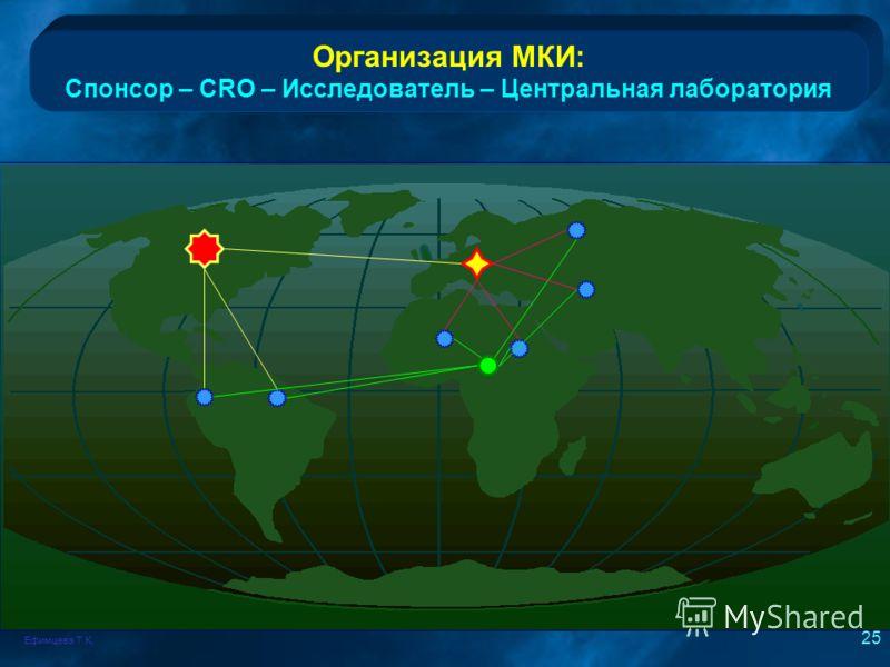 Ефимцева Т.К. 25 Организация МКИ: Спонсор – CRO – Исследователь – Центральная лаборатория