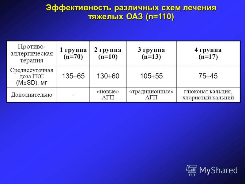 Противо- аллергическая терапия 1 группа (n=70) 2 группа (n=10) 3 группа (n=13) 4 группа (n=17) Среднесуточная доза ГКС (М SD), мг 135±65130±60105±5575±45 Дополнительно- «новые» АГП «традиционные» АГП глюконат кальция, хлористый кальций Эффективность