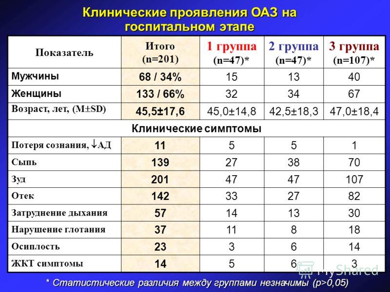Клинические проявления ОАЗ на госпитальном этапе Показатель Итого (n=201) 1 группа (n=47)* 2 группа (n=47)* 3 группа (n=107)* Мужчины 68 / 34%151340 Женщины 133 / 66%323467 Возраст, лет, (М SD) 45,5±17,645,0±14,842,5±18,347,0±18,4 Клинические симптом