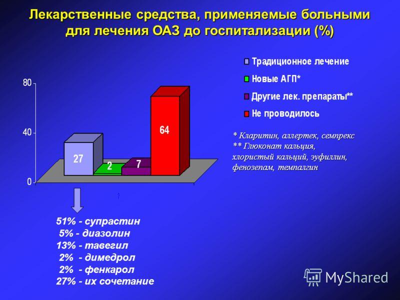 Лекарственные средства, применяемые больными для лечения ОАЗ до госпитализации (%) * Кларитин, аллертек, семпрекс ** Глюконат кальция, хлористый кальций, эуфиллин, фенозепам, темпалгин 51% - супрастин 5% - диазолин 13% - тавегил 2% - димедрол 2% - фе