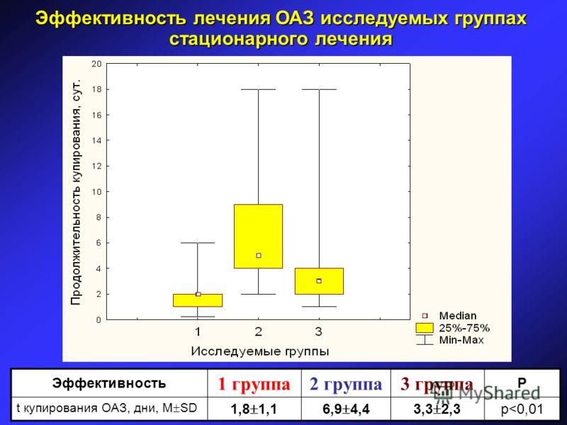 Эффективность 1 группа2 группа3 группа Р t купирования ОАЗ, дни, М SD 1,8 1,16,9 4,43,3 2,3 p