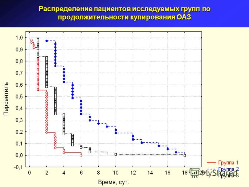 Распределение пациентов исследуемых групп по продолжительности купирования ОАЗ