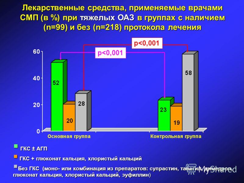 Лекарственные средства, применяемые врачами СМП (в %) при тяжелых ОАЗ в группах с наличием (n=99) и без (n=218) протокола лечения ГКС ± АГП ГКС ± АГП ГКС + глюконат кальция, хлористый кальций ГКС + глюконат кальция, хлористый кальций Без ГКС (моно- и