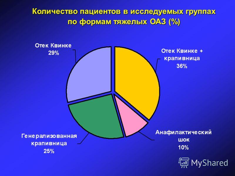 Количество пациентов в исследуемых группах по формам тяжелых ОАЗ (%)