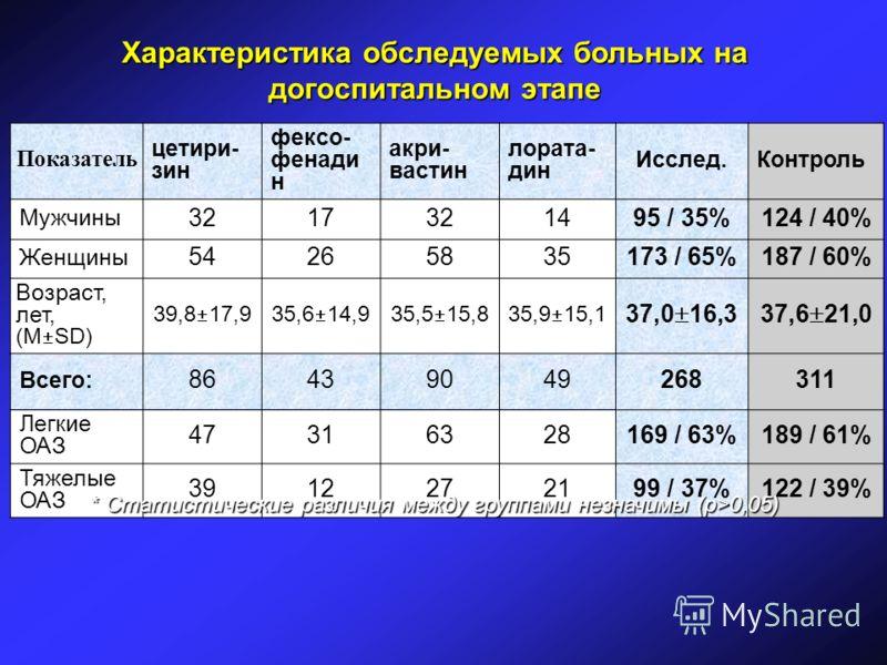 Характеристика обследуемых больных на догоспитальном этапе Показатель цетири- зин фексо- фенади н акри- вастин лората- дин Исслед.Контроль Мужчины 3217321495 / 35%124 / 40% Женщины 54265835173 / 65%187 / 60% Возраст, лет, (М SD) 39,8 17,935,6 14,935,