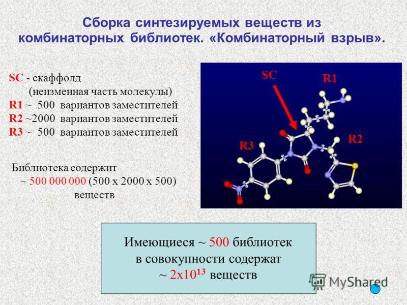 SC SC - скаффолд (неизменная часть молекулы) R1 ~ 500 вариантов заместителей R2 ~2000 вариантов заместителей R3 ~ 500 вариантов заместителей Библиотека содержит ~ 500 000 000 (500 x 2000 x 500) веществ Имеющиеся ~ 500 библиотек в совокупности содержа