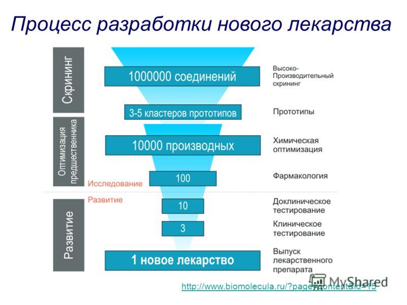 http://www.biomolecula.ru/?page=content&id=15 Процесс разработки нового лекарства