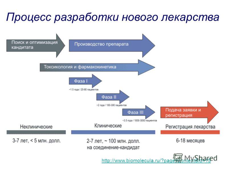 Процесс разработки нового лекарства http://www.biomolecula.ru/?page=content&id=15