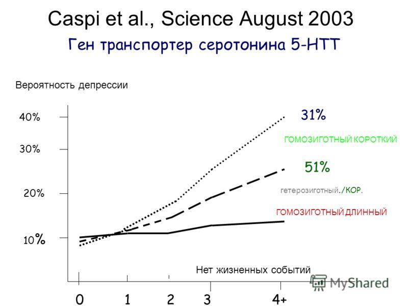 Caspi et al., Science August 2003 Ген транспортер серотонина 5-HTT Вероятность депрессии Нет жизненных событий 0 1 2 3 4+ 40% 30% 20% 10 % ГОМОЗИГОТНЫЙ ДЛИННЫЙ гетерозиготный. /КОР. ГОМОЗИГОТНЫЙ КОРОТКИЙ 31% 51% 17%