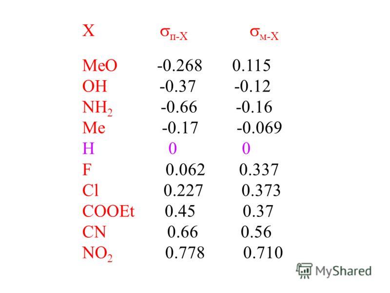 X п-X м-X MeO -0.268 0.115 OH -0.37 -0.12 NH 2 -0.66 -0.16 Me -0.17 -0.069 H 0 0 F 0.062 0.337 Cl 0.227 0.373 COOEt 0.45 0.37 CN 0.66 0.56 NO 2 0.778 0.710