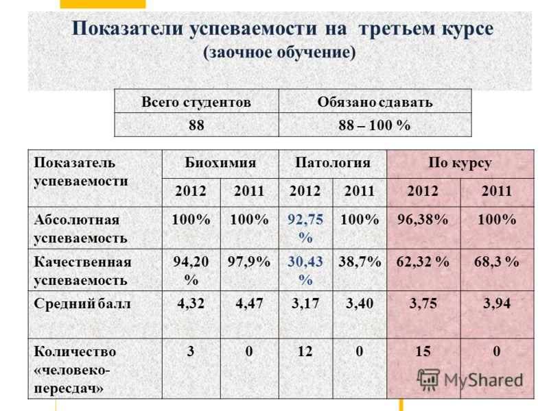 Показатели успеваемости на третьем курсе (заочное обучение) Показатель успеваемости БиохимияПатологияПо курсу 201220112012201120122011 Абсолютная успеваемость 100% 92,75 % 100%96,38%100% Качественная успеваемость 94,20 % 97,9%30,43 % 38,7%62,32 %68,3