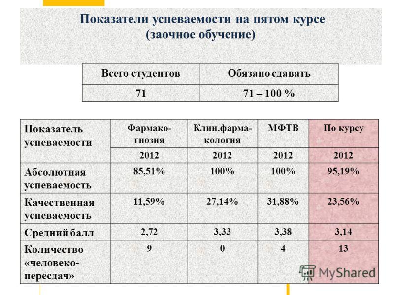 Показатели успеваемости на пятом курсе (заочное обучение) Показатель успеваемости Фармако- гнозия Клин.фарма- кология МФТВПо курсу 2012 Абсолютная успеваемость 85,51%100% 95,19% Качественная успеваемость 11,59%27,14%31,88%23,56% Средний балл 2,723,33