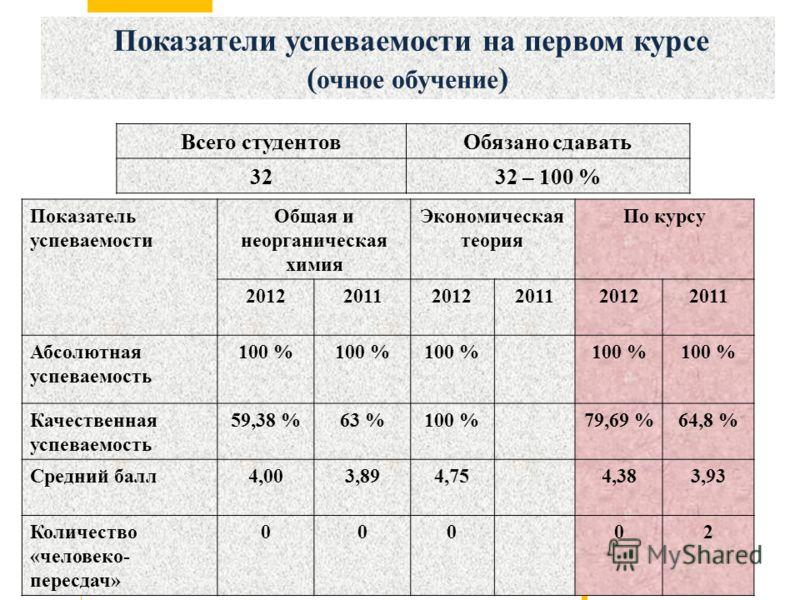 Показатели успеваемости на первом курсе ( очное обучение ) Показатель успеваемости Общая и неорганическая химия Экономическая теория По курсу 201220112012201120122011 Абсолютная успеваемость 100 % Качественная успеваемость 59,38 %63 %100 %79,69 %64,8