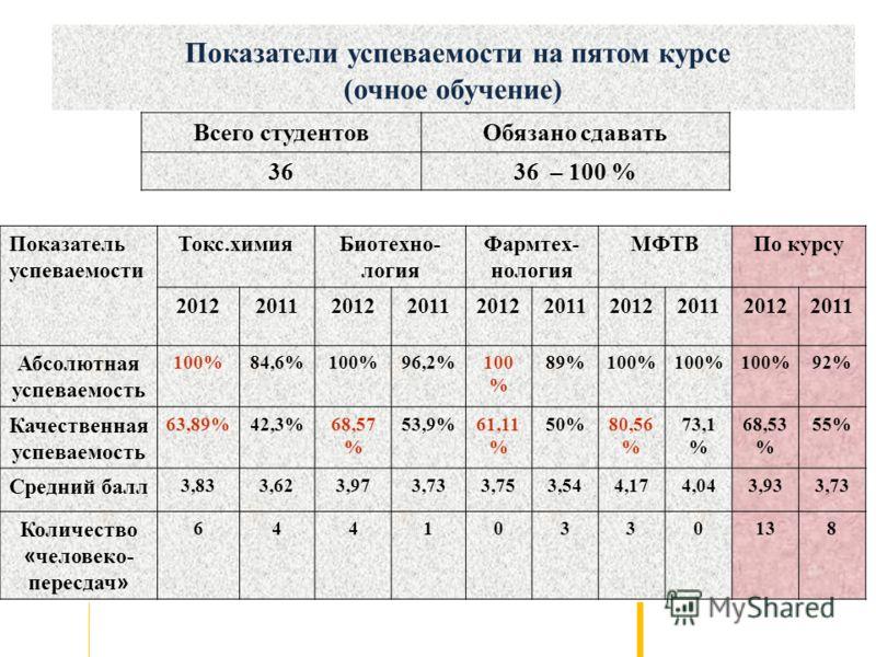 Показатель успеваемости Токс.химияБиотехно- логия Фармтех- нология МФТВПо курсу 2012201120122011201220112012201120122011 Абсолютная успеваемость 100%84,6%100%96,2%100 % 89%100% 92% Качественная успеваемость 63,89%42,3%68,57 % 53,9%61,11 % 50%80,56 %