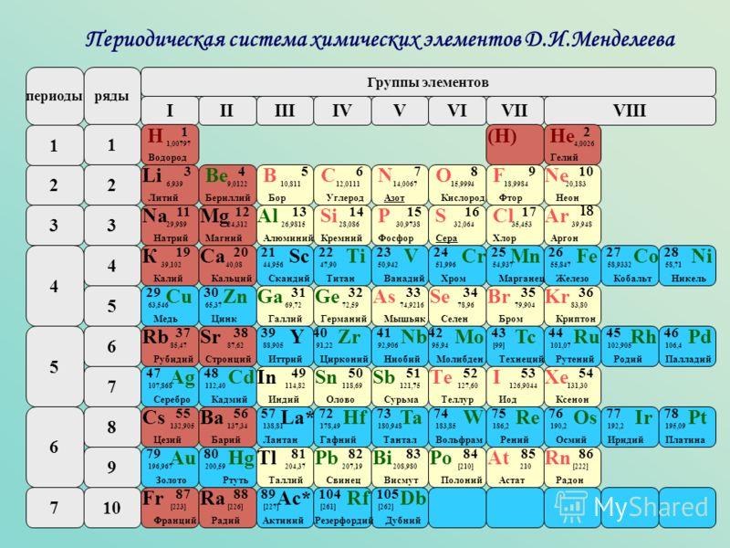 4 2 3 5 6 7 периодыряды IIIIIIIVVVIVIIVIII Группы элементов 1 2 3 4 5 6 7 8 9 10 1 Na Натрий 11 29,989 Mg Магний 12 24,312 Al Алюминий 13 26,9815 Кремний 14 28,086 Р Фосфор 15 30,9738 S Сера 16 32,064 Cl Хлор 17 35,453 Ar Аргон 18 39,948 Н Водород 1