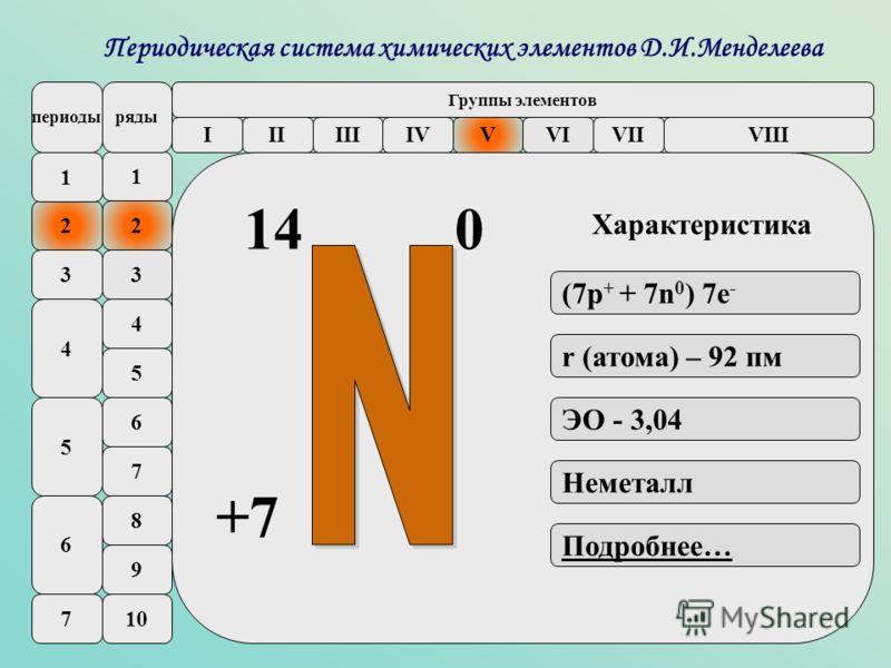 Pd Периодическая система химических элементов Д.И.Менделеева 1 2 3 4 5 6 7 8 9 10 4 2 3 5 6 7 периодыряды IIIIIIIVVVIVIIVIII Группы элементов 1 (7р + + 7n 0 ) 7e - ЭО - 3,04 Неметалл Подробнее… r (атома) – 92 пм 14 +7 0 Характеристика