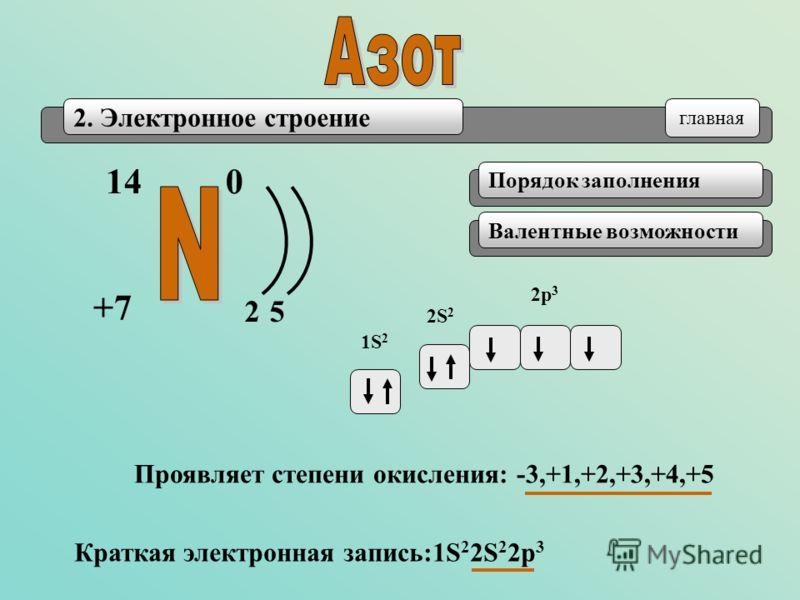 2. Электронное строение 14 +7+7 0 25 Порядок заполненияВалентные возможности Краткая электронная запись:1S 2 2S 2 2p 3 1S21S2 2S 2 2p 3 главная Проявляет степени окисления: -3,+1,+2,+3,+4,+5