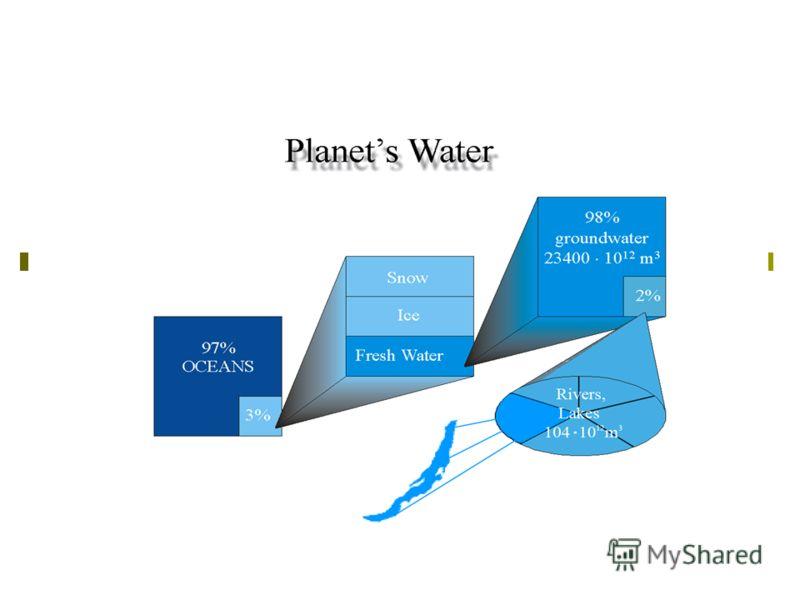вода В мире