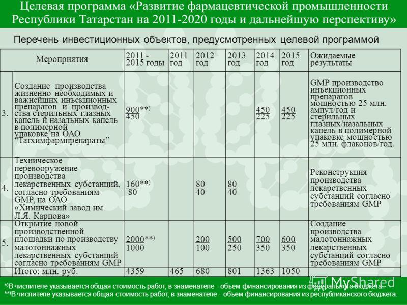 Мероприятия 2011 - 2015 годы 2011 год 2012 год 2013 год 2014 год 2015 год Ожидаемые результаты 3. Создание производства жизненно необходимых и важнейших инъекционных препаратов и производ- ства стерильных глазных капель и назальных капель в полимерно