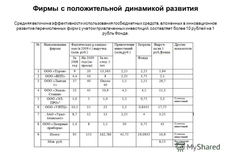 Фирмы с положительной динамикой развития Средняя величина эффективности использования госбюджетных средств, вложенных в инновационное развитие перечисленных фирм с учетом привлеченных инвестиций, составляет более 10 рублей на 1 рубль Фонда.