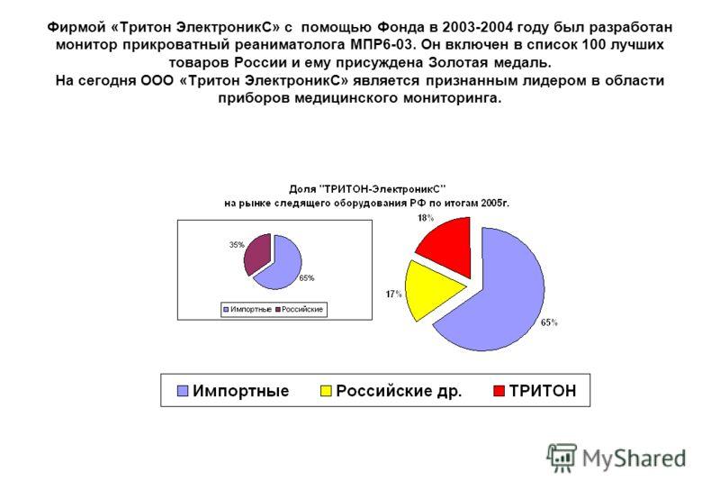 Фирмой «Тритон ЭлектроникС» с помощью Фонда в 2003-2004 году был разработан монитор прикроватный реаниматолога МПР6-03. Он включен в список 100 лучших товаров России и ему присуждена Золотая медаль. На сегодня ООО «Тритон ЭлектроникС» является призна