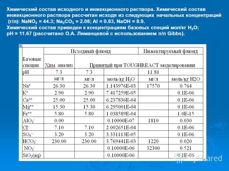 Химический состав исходного и инжекционного раствора. Химический состав инжекционного раствора рассчитан исходя из следующих начальных концентраций (г/л): NaNO 3 = 44.3; Na 2 CO 3 = 2.08; Al = 0.83, NaOH = 8.9. Химический состав приведен к концентрац