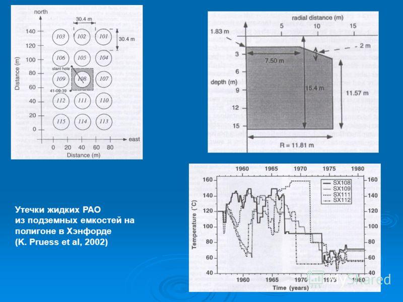 Утечки жидких РАО из подземных емкостей на полигоне в Хэнфорде (K. Pruess et al, 2002)