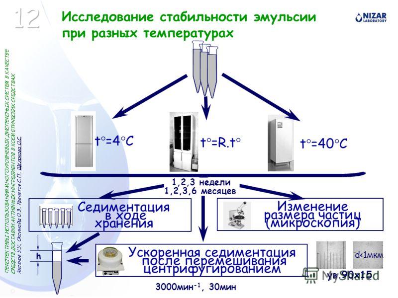 Исследование стабильности эмульсии при разных температурах Седиментация в ходе хранения Изменение размера частиц (микроскопия) t =4 C t =R.t t =40 C ув.90x15 Ускоренная седиментация после перемешивания центрифугированием h 3000мин -1, 30мин d