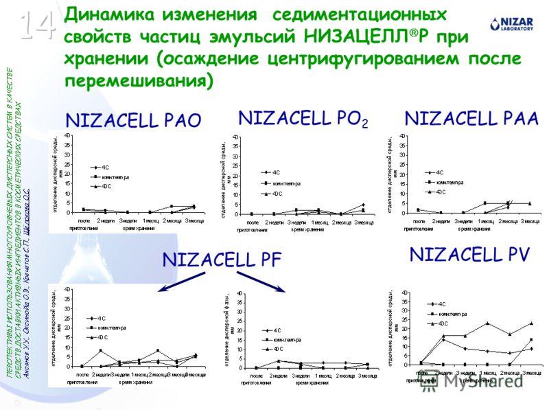 Динамика изменения седиментационных свойств частиц эмульсий НИЗАЦЕЛЛ P при хранении (осаждение центрифугированием после перемешивания) NIZACELL PAO NIZACELL PO 2 NIZACELL PAA NIZACELL PF NIZACELL PV