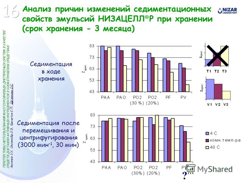 Анализ причин изменений седиментационных свойств эмульсий НИЗАЦЕЛЛ P при хранении (срок хранения - 3 месяца) ? Седиментация в ходе хранения Седиментация после перемешивания и центрифугирования (3000 мин -1, 30 мин)