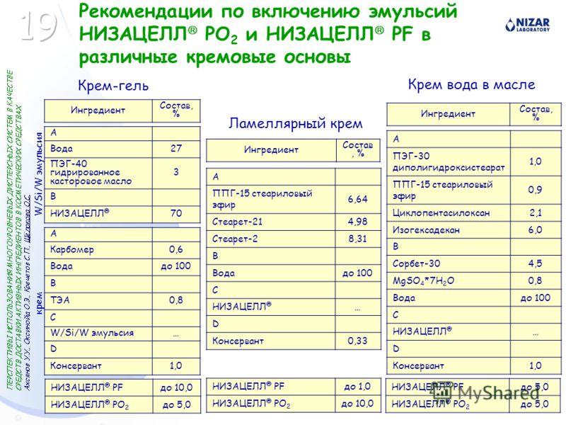 А Карбомер0,6 Водадо 100 В ТЭА0,8 С W/Si/W эмульсия… D Консервант1,0 А ПЭГ-30 диполигидроксистеарат 1,0 ППГ-15 стеариловый эфир 0,9 Циклопентасилоксан2,1 Изогексадекан6,0 В Сорбет-304,5 MgSO 4 *7H 2 O0,8 Водадо 100 С НИЗАЦЕЛЛ … D Консервант1,0 А ППГ-