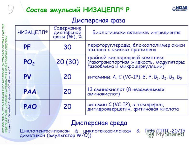 Состав эмульсий НИЗАЦЕЛЛ P НИЗАЦЕЛЛ Содержание дисперсной фазы (W), % Биологически активные ингредиенты РFРF30 перфторуглероды, блоксополимер окиси этилена с окисью пропилена PO 2 20 (30) тройной кислородный комплекс (газотранспортная жидкость, модул