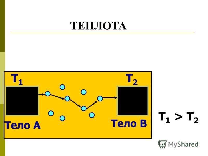Тело А Тело В Т1Т1 Т2Т2 Т1 > Т2Т1 > Т2 ТЕПЛОТА