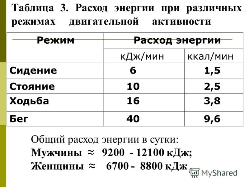Таблица 3. Расход энергии при различных режимах двигательной активности Режим Расход энергии кДж/минккал/мин Сидение 6 1,5 Стояние 10 2,5 Ходьба 16 3,8 Бег 40 9,6 Общий расход энергии в сутки: Мужчины 9200 - 12100 кДж; Женщины 6700 - 8800 кДж