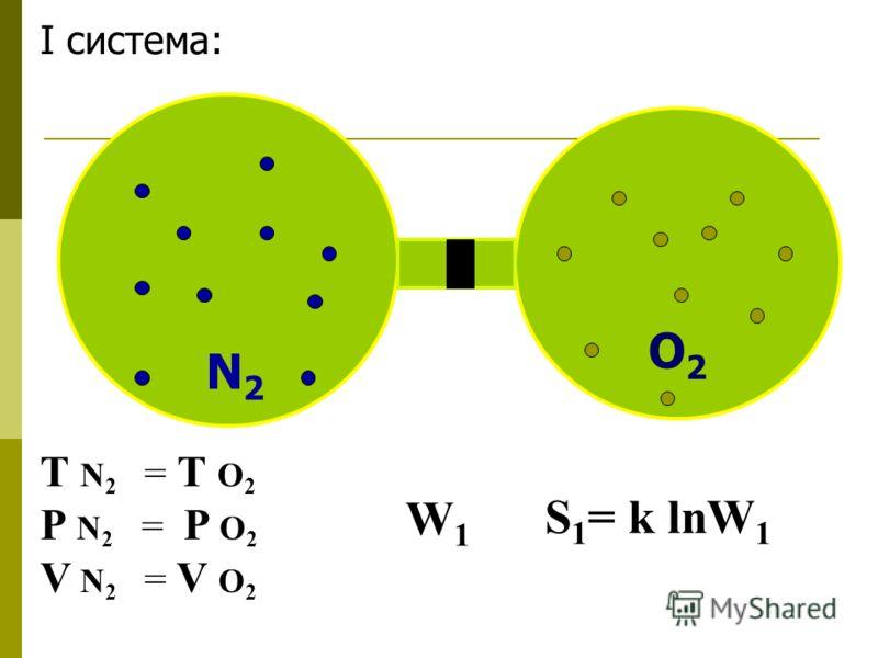 N2N2 O2O2 I система: Т N 2 = Т O 2 P N 2 = P O 2 V N 2 = V O 2 W 1 S 1 = k lnW 1