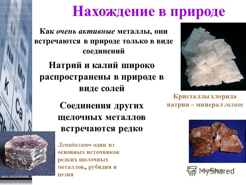 Окраска пламени ионами щелочных металлов Li + K+K+ Na + Cs +