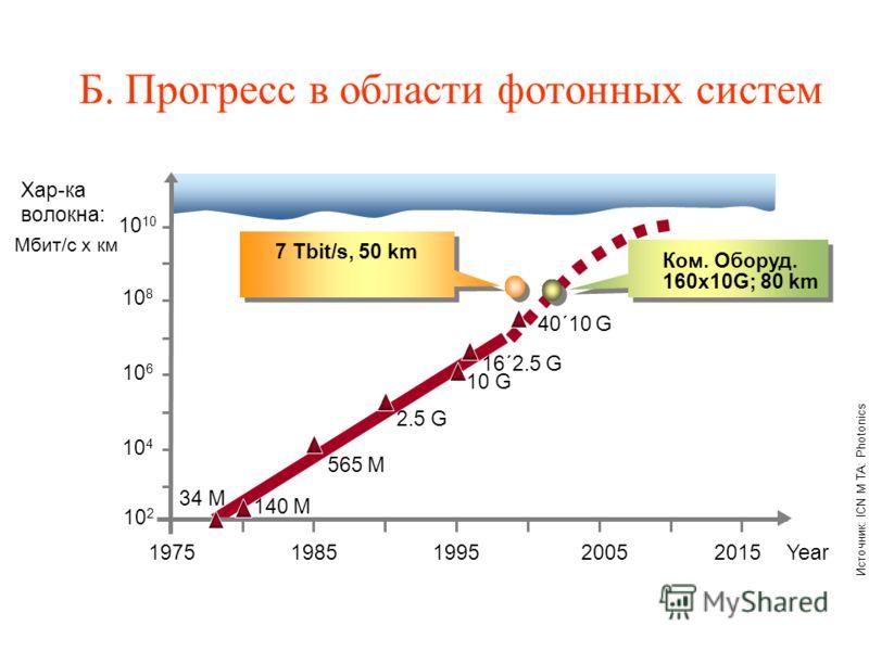 Б. Прогресс в области фотонных систем Year19751985199520052015 40´10 G 10 2 10 4 10 6 10 8 10 16´2.5 G 10 G 2.5 G 565 M 140 M 34 M 7 Tbit/s, 50 km Ком. Оборуд. 160x10G; 80 km Хар-ка волокна: Мбит/с х км Источник: ICN M TA: Photonics