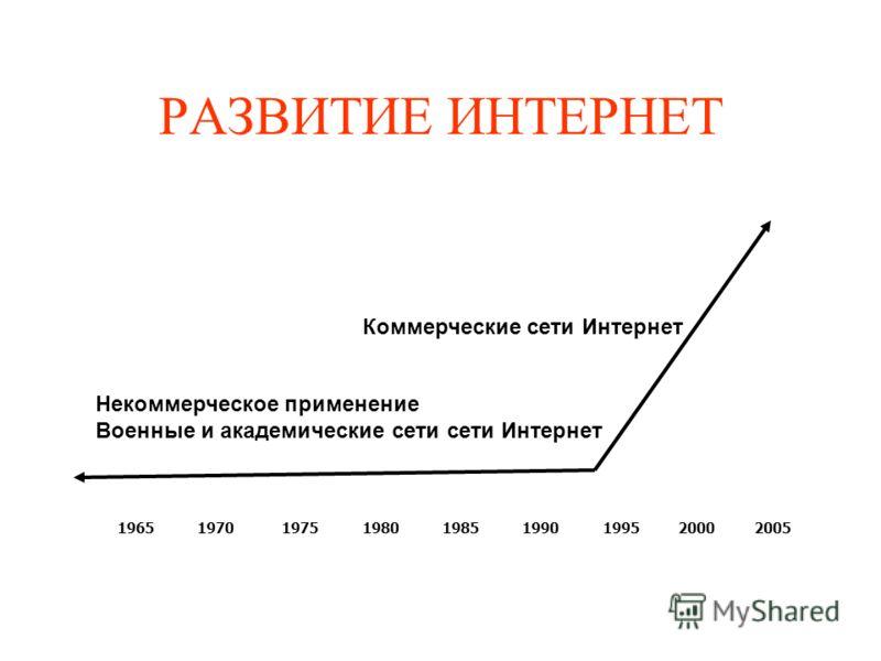 РАЗВИТИЕ ИНТЕРНЕТ 1965 1970 1975 1980 1985 1990 1995 2000 2005 Некоммерческое применение Военные и академические сети сети Интернет Коммерческие сети Интернет