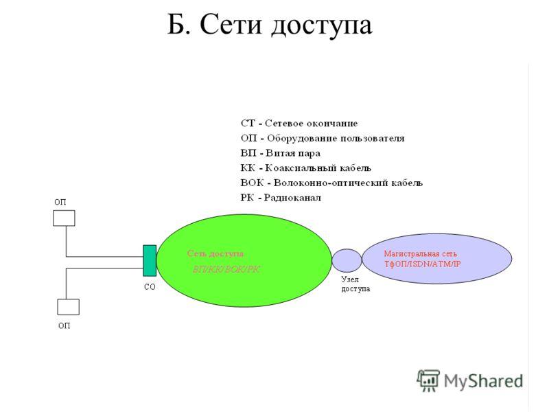 Б. Сети доступа