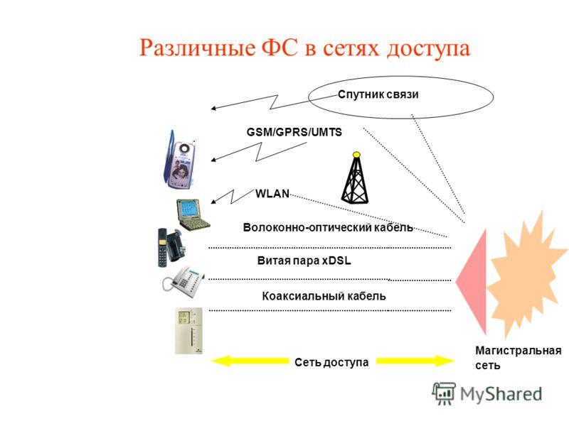 Магистральная сеть Спутник связи Сеть доступа Витая пара xDSL Коаксиальный кабель Волоконно-оптический кабель GSM/GPRS/UMTS WLAN Различные ФС в сетях доступа
