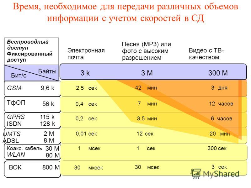 Электронная почта Коакс. кабель WLAN 30 UMTS ADSL ВОК GSM ТфОП GPRS ISDN Бит/с Байты 1 0,01 30 3 2,5 0,4 0,2 1300 сек мин 2020 9,6 k 56 k 115 k 128 k 2 M 8 M 30 M 80 M 800 М Беспроводный доступ Фиксированный доступ сек мсек мксек 7 3,5 12 сек мсек ми