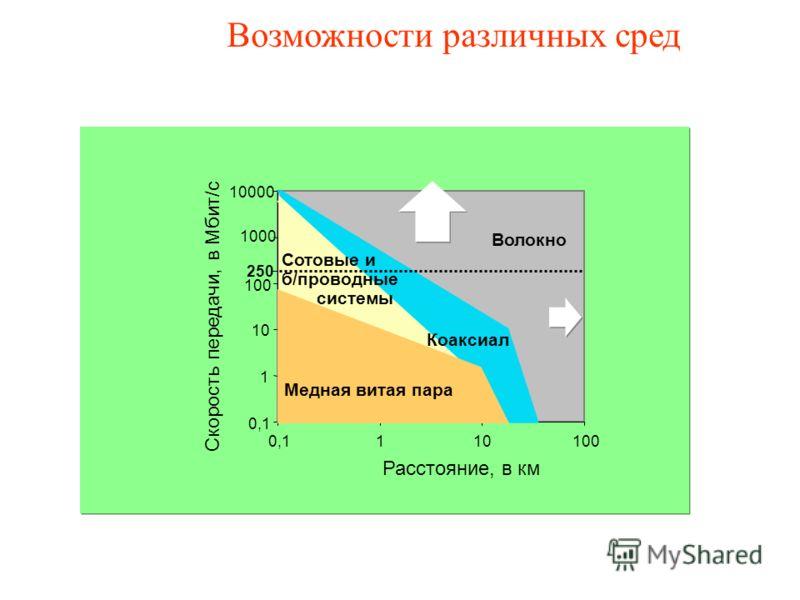 0,1 1 10 100 1000 10000 0,1110100 Расстояние, в км Скорость передачи, в Мбит/с Волокно Коаксиал Сотовые и б/проводные системы 250 Медная витая пара Возможности различных сред